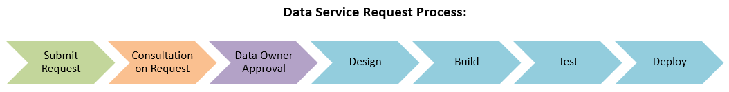 Data Requests Workflow